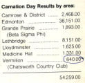 Carnation Day Results by Area